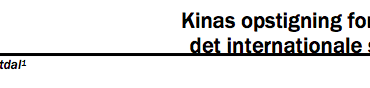 Kinas opstigning forandrer det internationale system